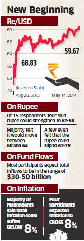 Dollars to rain after, but rupee level may not rise above 57 post elections