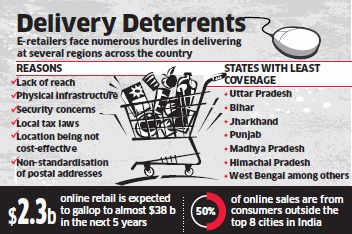 E-retailers like Flipkart, Snapdeal, Amazon India and others find it difficult to reach small towns