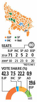 Election Results 2014:  How Amit Shah swept Uttar Pradesh for BJP