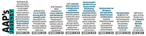 Sunday ET: How Arvind Kejriwal, by being too clever by half, committed political suicide