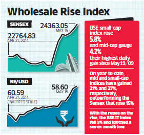 Before swearing-in, stock markets and rupee swear by Narendra Modi