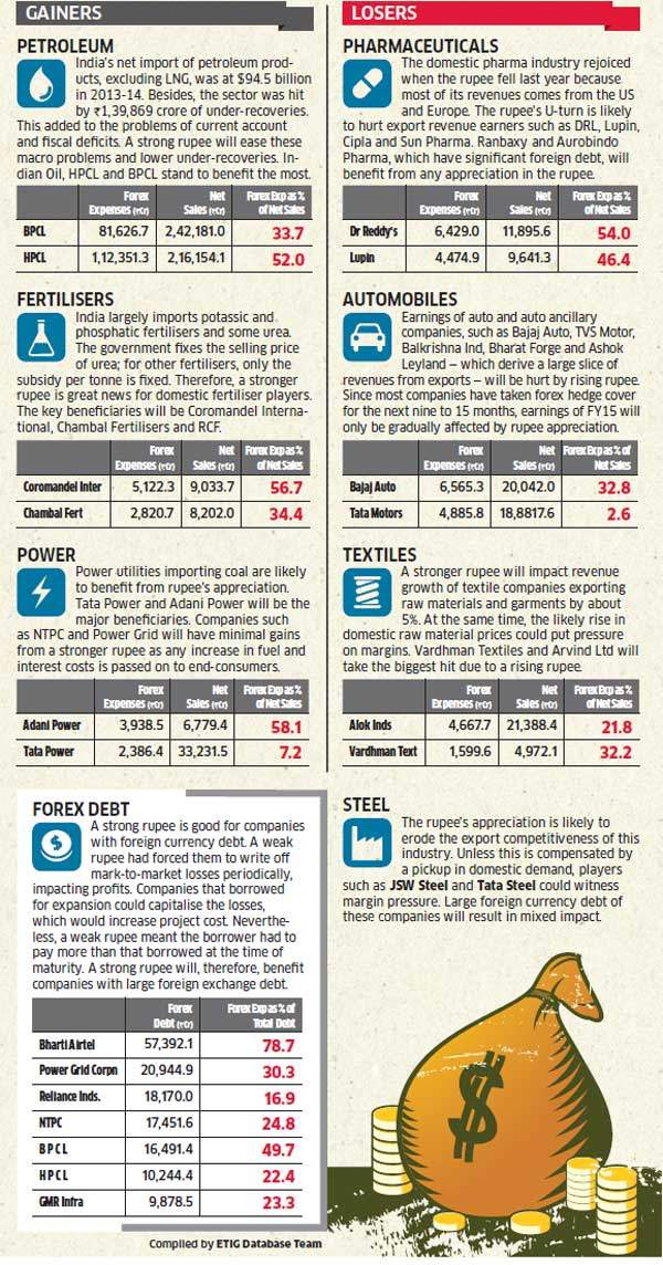 Stronger Rupee to hit pharmaceuticals, automobiles, textiles; petroleum, fertiliser and power sectors likely to benefit
