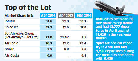 Aviation Sector: IndiGo flying high with 31.6% market share