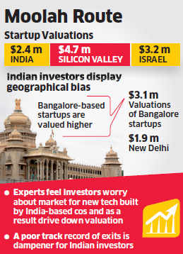 Indian startups score lower than Silicon Valley companies