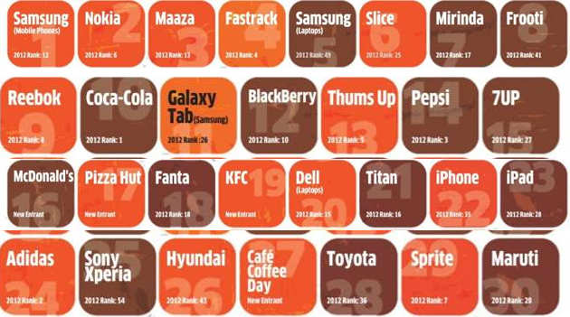 Most Exciting Brands 2014