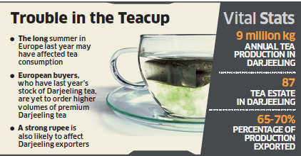 European buyers, who have last year's stock of Darjeeling tea, are yet to import higher volumes of premium Darjeeling tea from India this year.