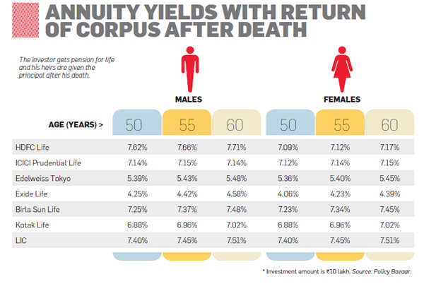 Why annuities are a poor investment choice