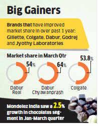 Top FMCG brands gain market share during economic slump