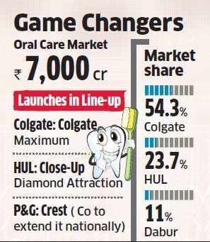 P&G set to extend Crest toothpaste nationally, Colgate & HUL pushing