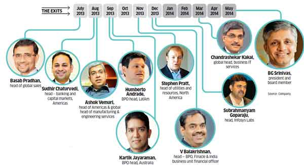 Time for Infosys to consider an outsider for CEO?