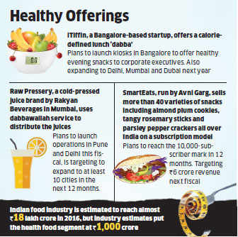 Demand for healthy food keeping F&B startups financially sound
