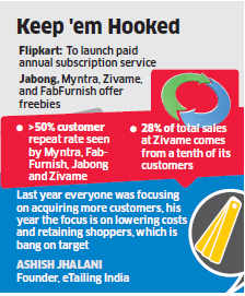 Myntra, Jabong, Zivame & other e-tailers giving special offers to woo and retain loyal customers