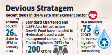 Remondis, Metito, IDE, Tata Projects eye stake in Aditya Birla PE's SMS Paryavaran
