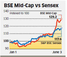 While Sensex & Nifty companies have crossed their 2008 peaks, midcaps yet to scale up