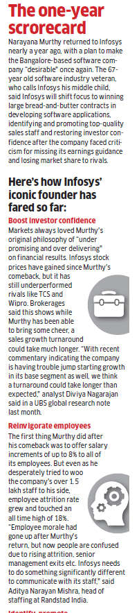 One year after NR Narayana Murthy's return, why are top executives deserting Infosys?