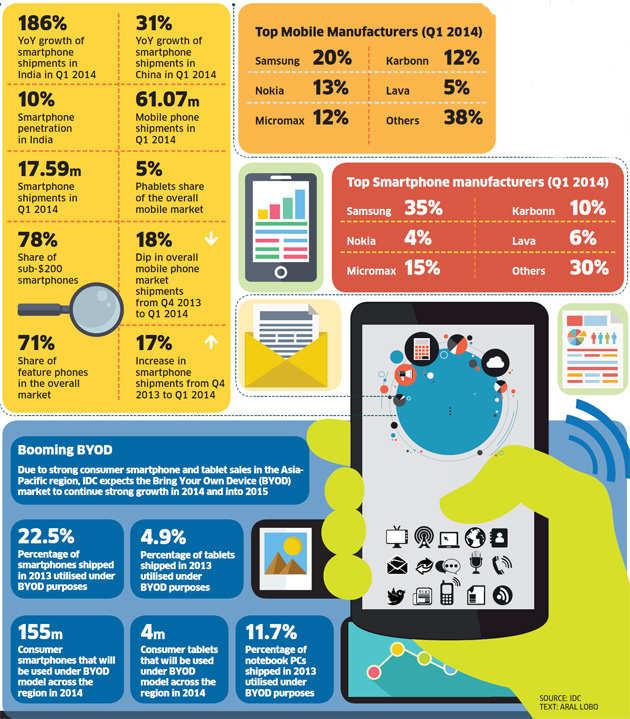 Power of smartphones in Indian hands