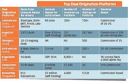 Aspiring investors log onto online deal platforms like AngelList, BankerBay, Lets Venture to back new ideas
