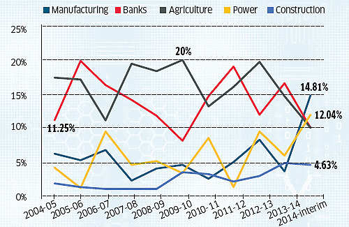 Agriculture sector tops UPA budget mentions