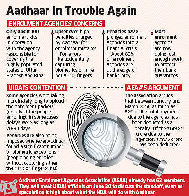 Aadhaar enrollment procedure suffers setback, agencies halt the process