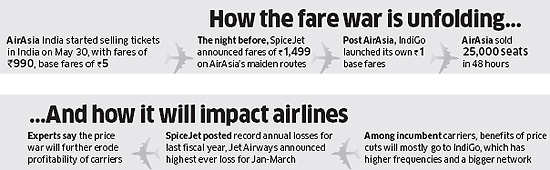 IndiGo's Rahul Bhatia & Aditya Ghosh vs AirAsia's Tony Fernandes & Mittu Chandilya: Men behind the coming war in skies