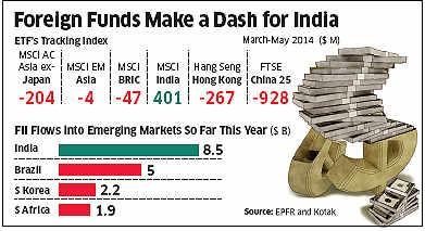 India ETF flows touch $1.5 billion, highest among its emerging market peers likeChina, Russia, Brazil, South Korea