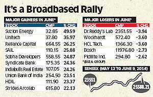 Market rally driven by retail investors; market may be close to peaking