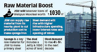 JSW Steel to buy Welspun Maxsteel for about Rs 1,100 crore