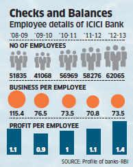 ICICI Bank axes 1,200 of its staffers across board