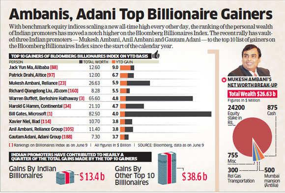 Ambanis, Buffett, Jack Ma among top 10 billionaire gainers of market rally