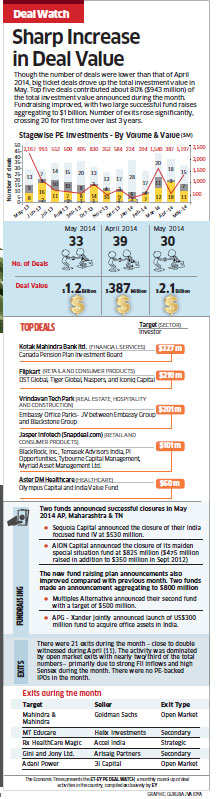 India's venture capital industry witnessing a surge of activity