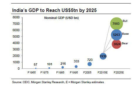 India's GDP likely to reach $5 trillion by 2025; top five stocks to bet on