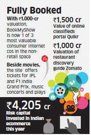 BookMyShow in Rs 1,000 crore club with new funding