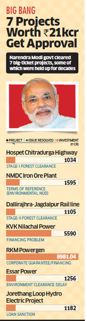 Government clears investment hurdles, gives go ahead to seven projects worth Rs 21,000 crore
