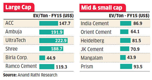 Stocks like JK Lakshmi Cement, Dalmia Bharat have given 200% returns in six months