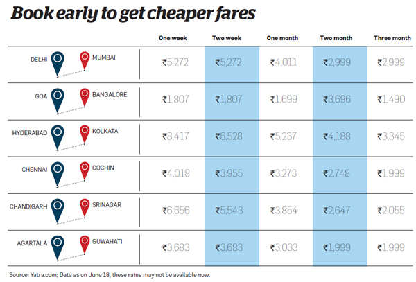 How flyers can make the most of the air fare war