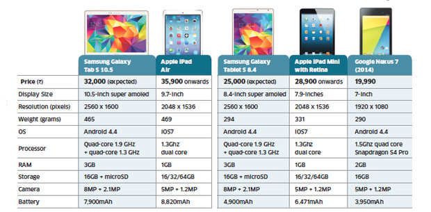 Samsung Galaxy Tab S: How it stacks up to the competition