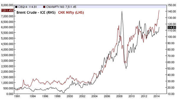 Rising oil prices can pull down markets: Fact or myth?