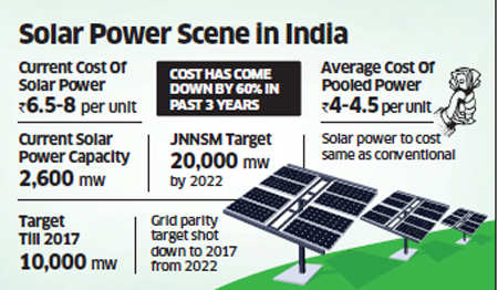India to invite bidding for largest solar power project; aims to achieve a capacity addition of 10,000 MW by 2017