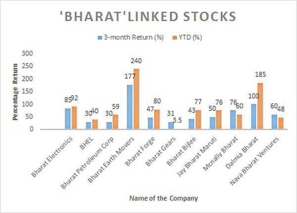 'Bharat' linked stocks can become multibaggers: Experts