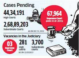 All-India  judicial service likely to run subordinate judiciary