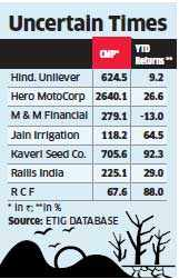 Ten stocks that are likely to be most vulnerable if the monsoon fails