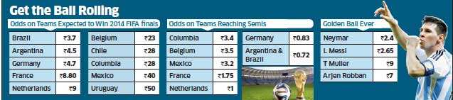 Betting on the FIFA World Cup final likely to top Rs 1000 cr
