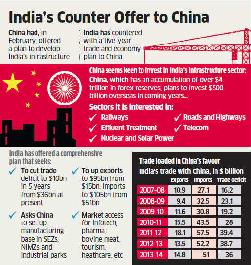 India seeks easier norms for entry of its goods in China