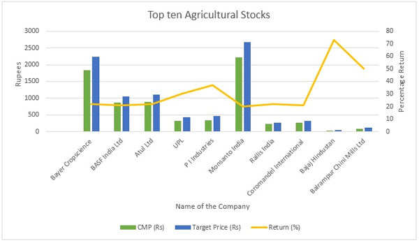 Top 10 agri stocks that can return upto 70% in a year - The
