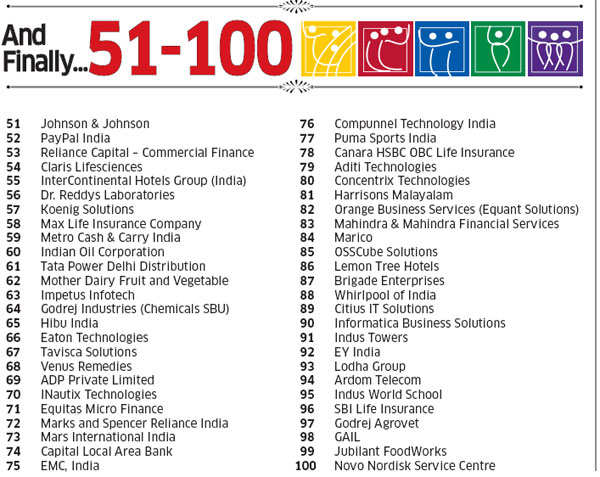 Best companies to work for 2014: List from 11 to 100