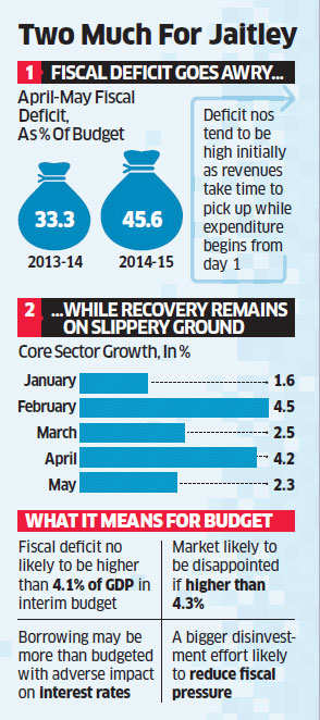 Economy Health Alert: Fiscal deficit is morbidly obese
