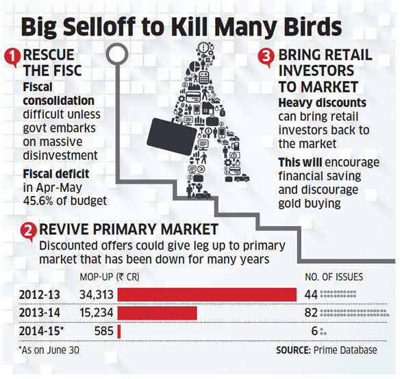 Government plans big-ticket PSU share sale to raise record amount from disinvestment this year