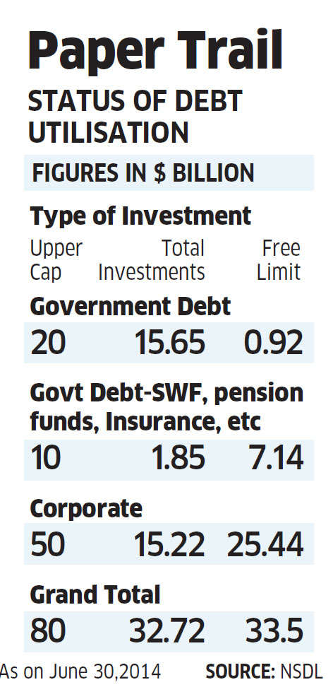 Policy-makers looking to allow FIs to buy government bonds from sovereign wealth and pension funds