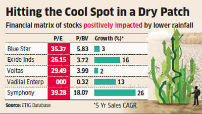 Five stocks that could benefit from a sub-par monsoon