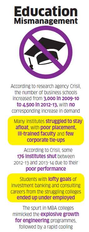 MBA degree losing its sheen? Management education in India faces sharpest crisis of confidence